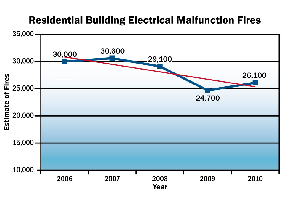 Residential Building Electrical Malfunction Fires Graph